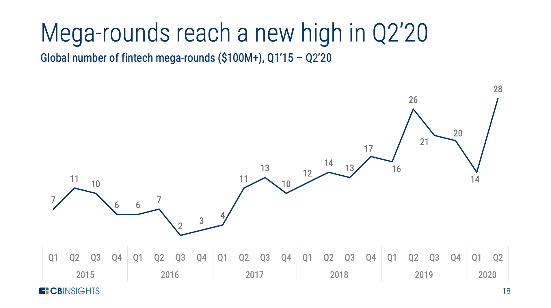 Global number of fintech mega-rounds ($100M+), Q1'15 – Q2'20, The State of Fintech Q2'20 Report, CB Insights