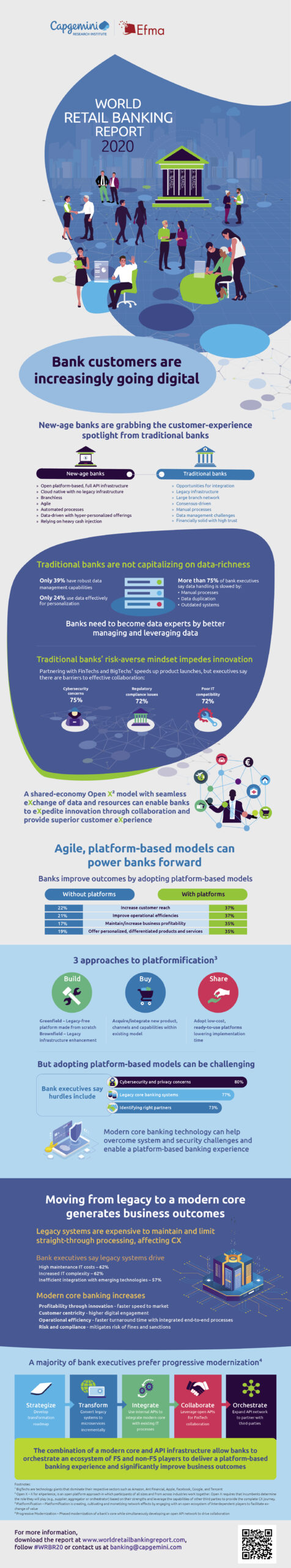 Infographic World Retail Banking Report 2020, Source- Capgemini, June 2020
