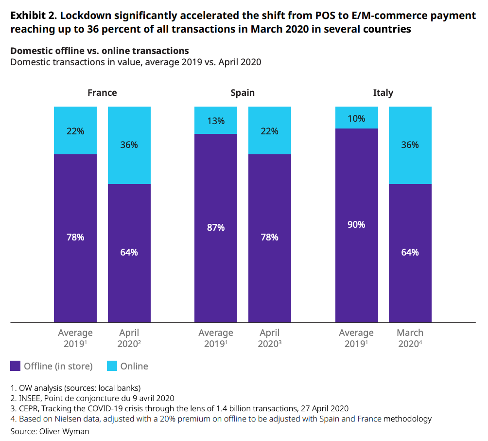 Lockdown significantly accelerated the shift from POS to E:M-commerce payment reaching up to 36 percent of all transactions in March 2020 in several countries, Source- Oliver Wyman, June 2020