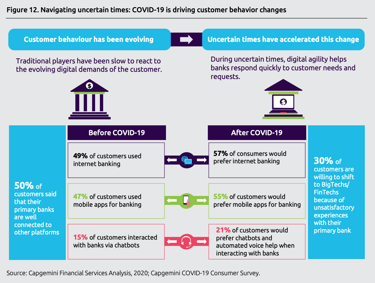 Navigating uncertain times- COVID-19 is driving customer behavior changes, Source- World Retail Banking Report 2020, Capgemini and Efma, June 2020