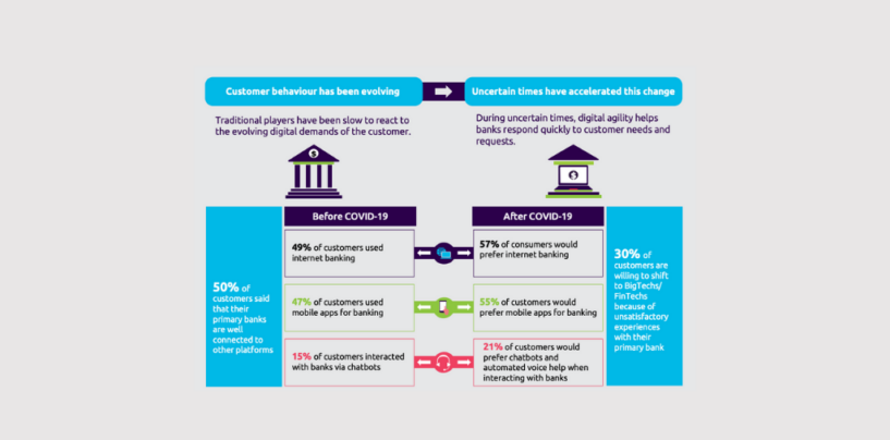Platform-Based Banks More Profitable, Agile than Traditional Financial Institutions