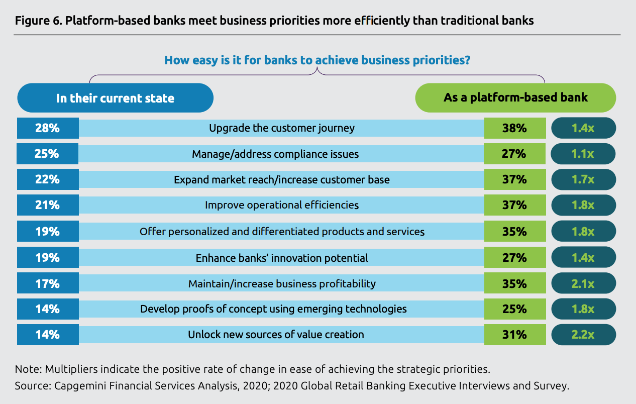 Platform-based banks meet business priorities more efficiently than traditional banks, Source- World Retail Banking Report 2020, Capgemini and Efma, June 2020