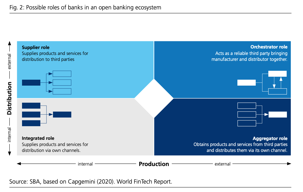 Possible roles of banks in an open banking ecosystem, Open Banking- An overview for the Swiss financial centre, Swiss Bankers Associations, July 2020, Source- SBA, based on Capgemini (2020), World Fintech Report
