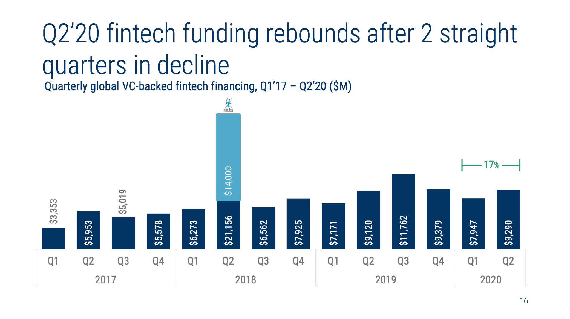 Quarterly global VC-backed fintech financing, Q1'17 – Q2'20 ($M), The State of Fintech Q2'20 Report, CB Insights