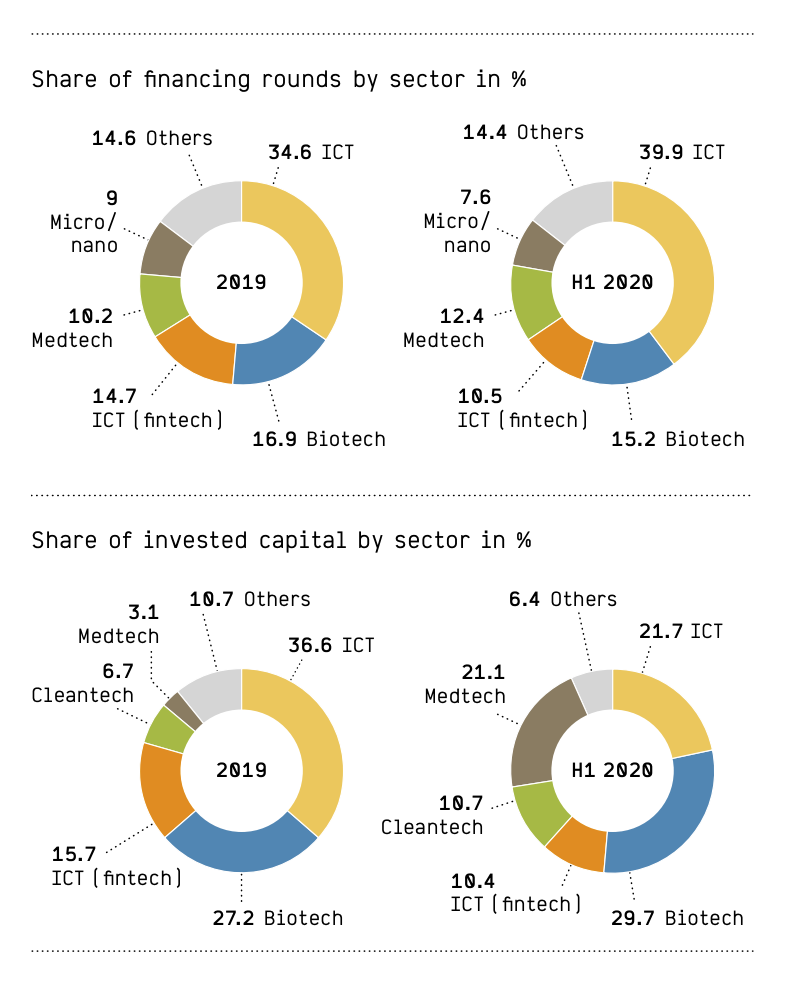 Share of funding rounds/invested capital by sector in H1 2020, Source: Swiss Venture Capital Report Update H1 2020, Startupticker.ch, July 2020