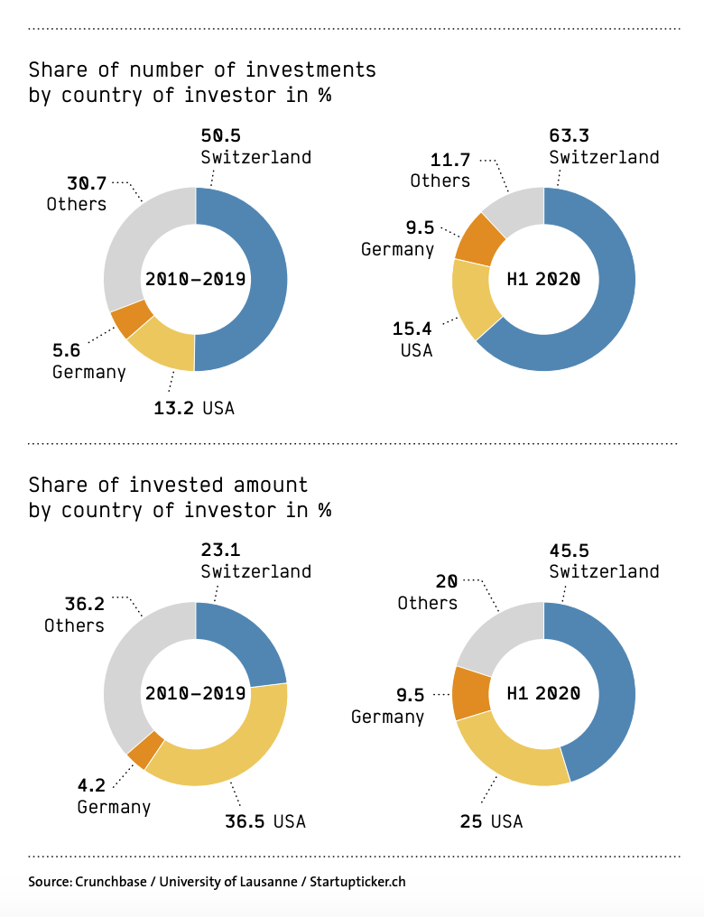 Share of number of investments/invested amount by country of investor in H1 2020