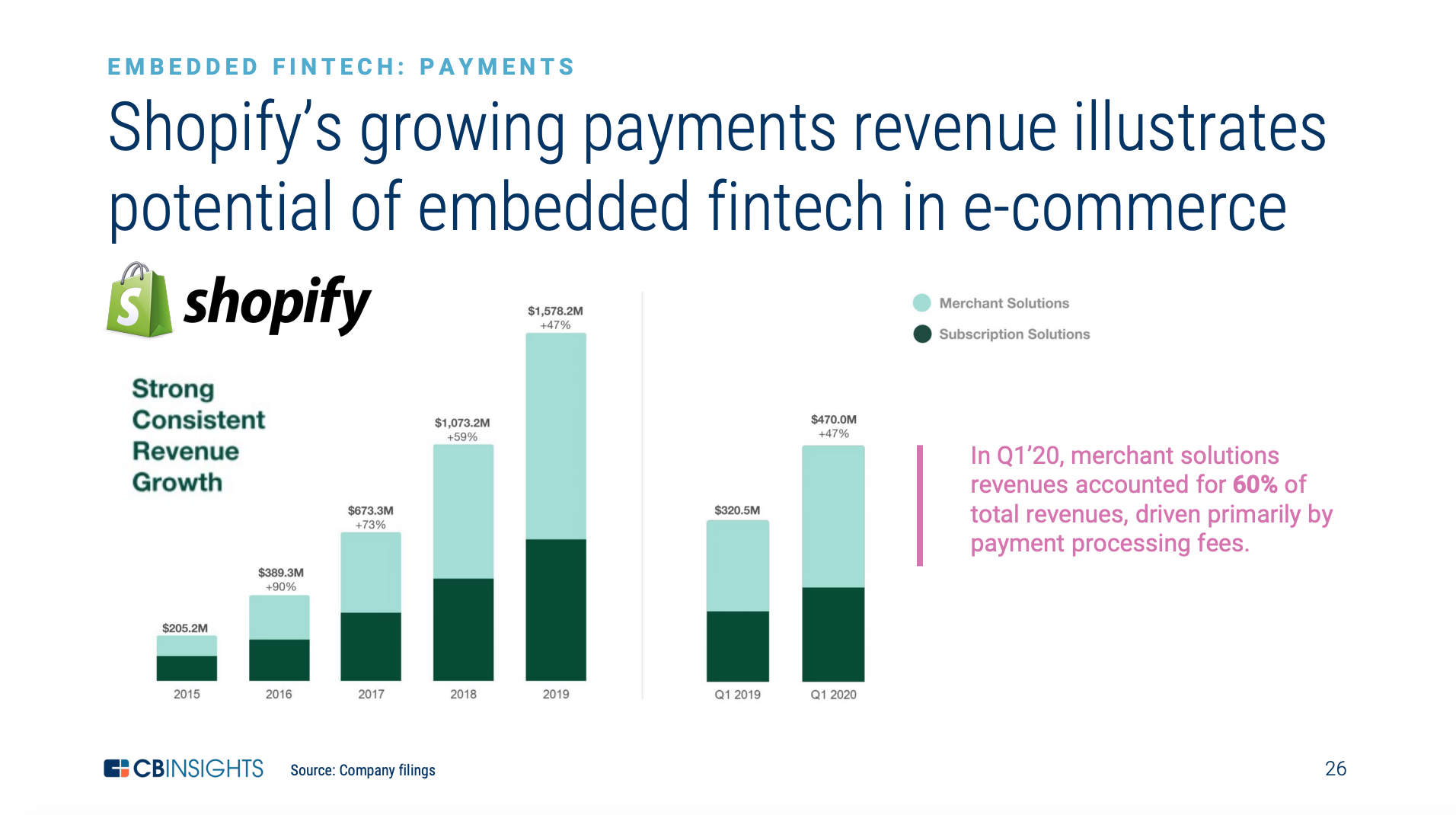 Shopify's payments revenue growth, The State of Fintech Q2'20 Report, CB Insights