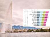 Swiss Romandy Sees Thriving Fintech Ecosystem Centered Around Geneva and Lausanne