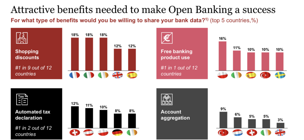 Attractive benefits needed to make Open Banking a success