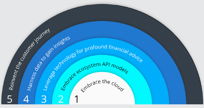 Avaloq's five-step recipe to take advantage of the democratization of wealth management