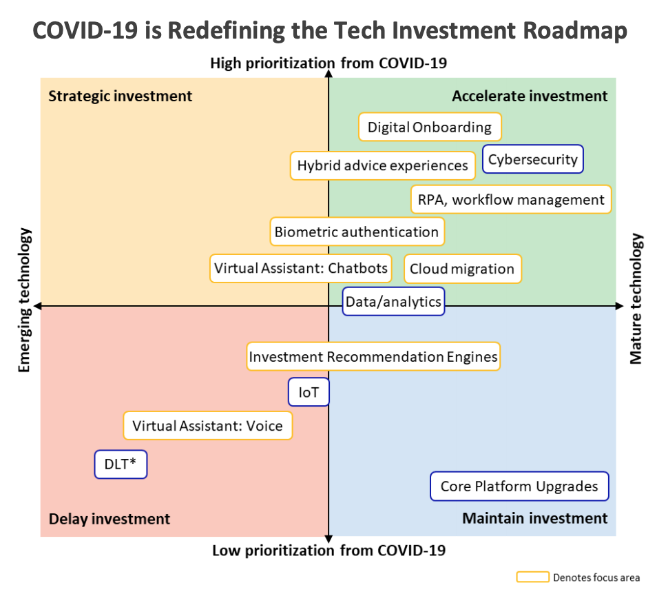COVID-19 is Redefining the Tech Investment Roadmap, Source- Wealth Management Technology Forecast 2020-2023, Celent, August 2020