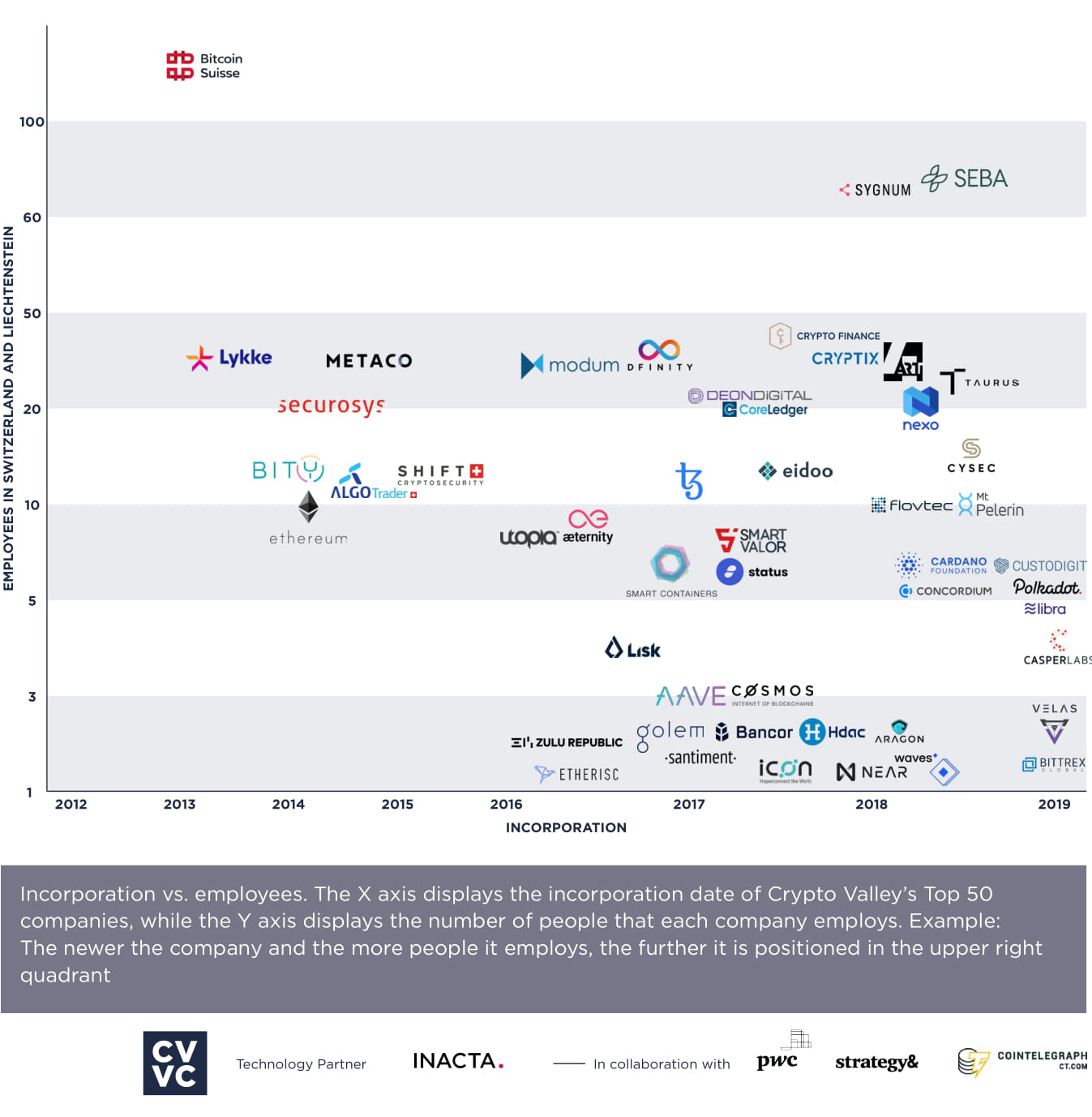 CRYPTO VALLEY TOP 50 COMPANIES EMPLOYMENT LEVELS