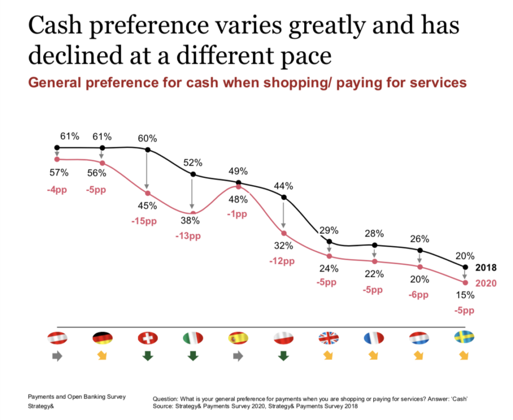 Cash preference varies greatly and has declined at a different pace