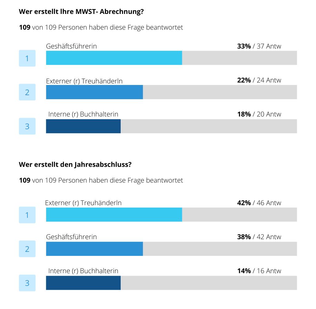 Die Umfrage zeigt