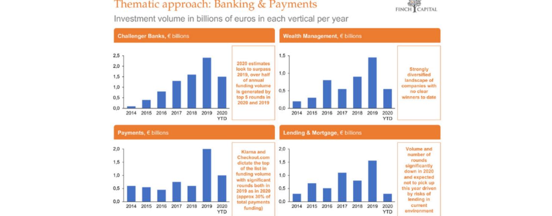 European Fintech Report Forecasts Decline in Fintech Funding Over the Next Year
