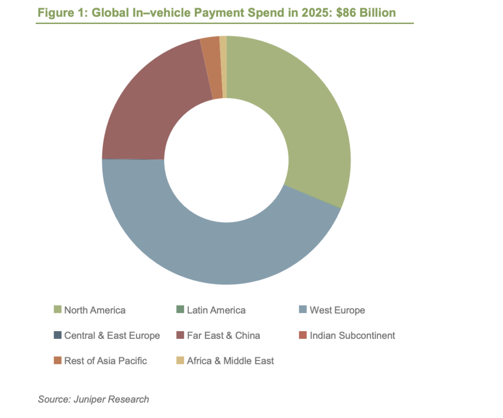Global In–vehicle Payment Spend in 2025: $86 Billion