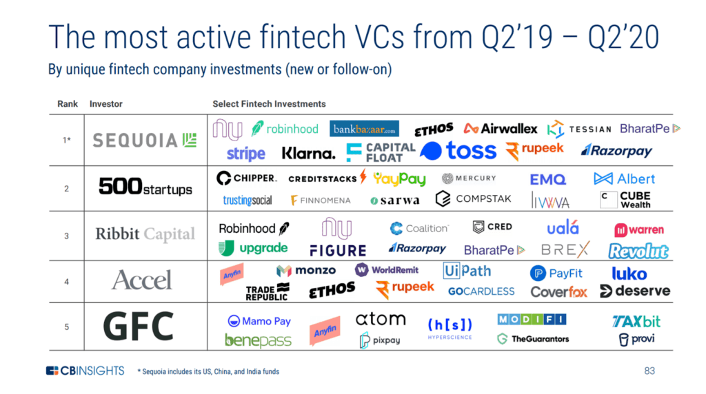 The most active fintech VCs from Q2'19 - Q2'20, The State of Fintech Q2'20, CB Insights