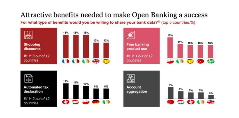 Open Banking: Schweizer aufgeschlossen gegenüber digitalen Finanzangeboten