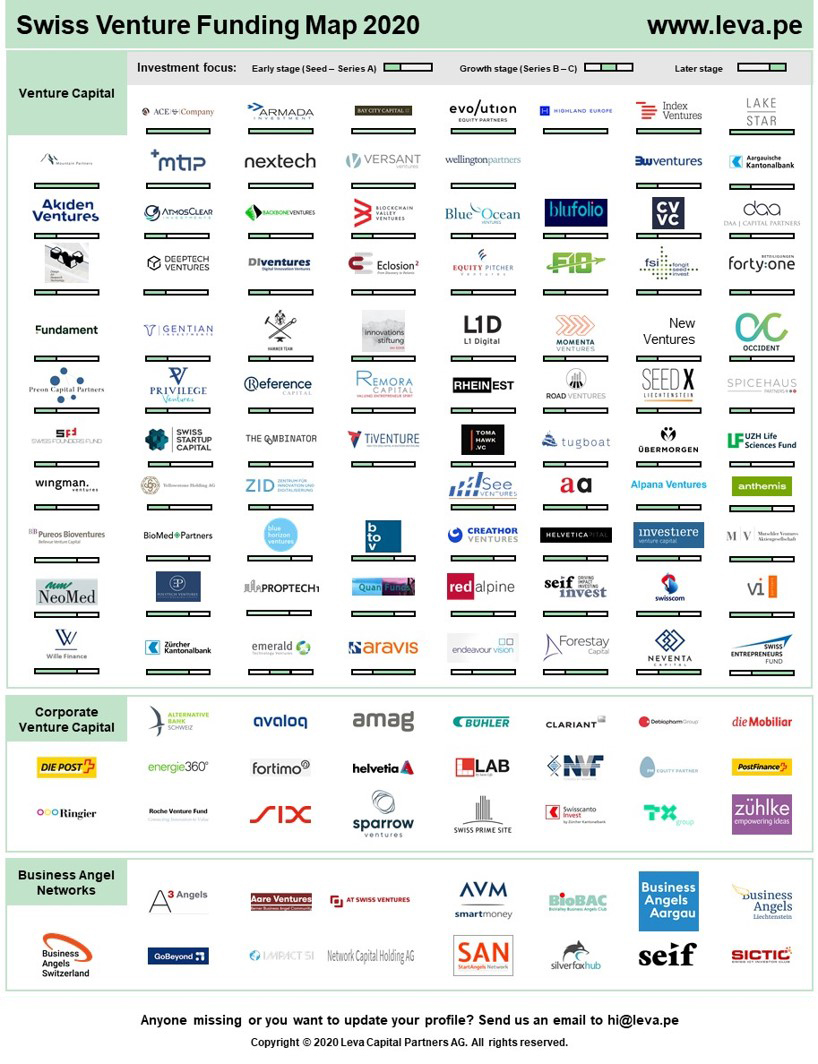 Swiss Venture Funding Map