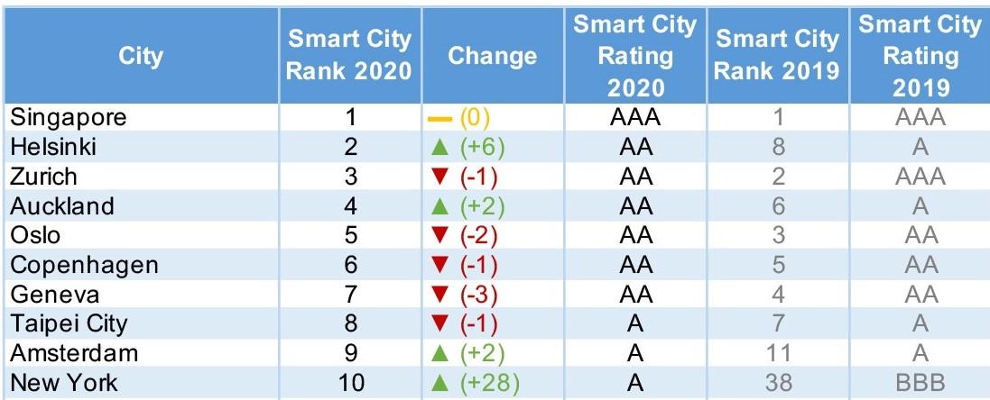 Smart City 2020 Index Ranking