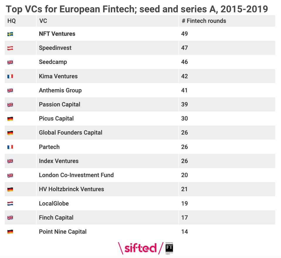 Top VCs for European fintech, seed and Series A, 2015 - 2019, Sifted, February 2020
