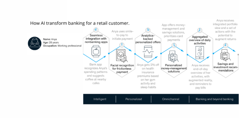 AI to Unlock US$1T of Additional Value Each Year for Banks: McKinsey