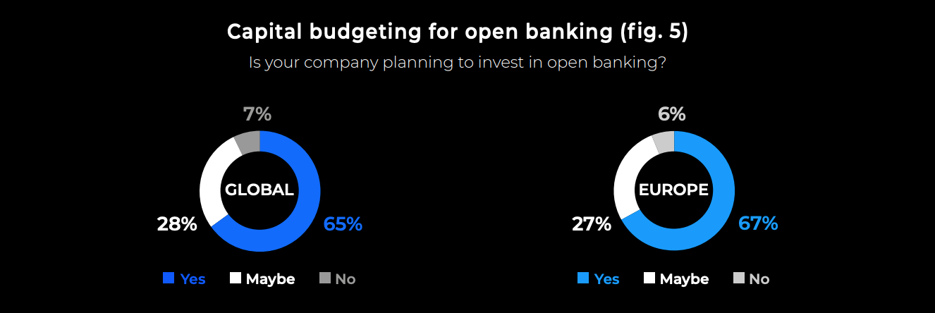Image: Capital budgeting for open banking, Source: Open Banking Status Quo and Strategies: Exploring current attitudes among global bank decision makers, ndgit