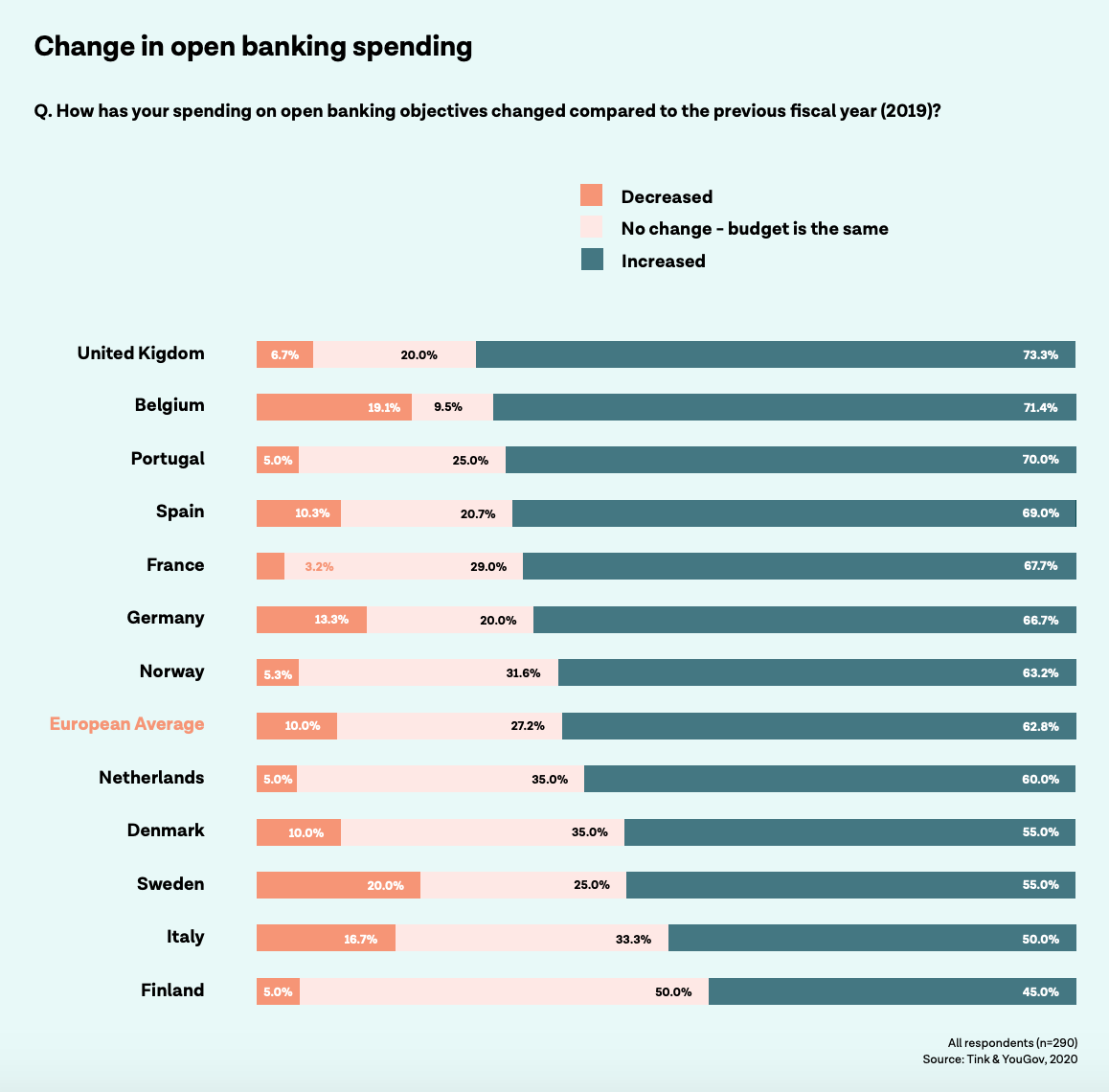 Image: Change in open banking spending, The investments and returns of open banking, Source: Tink & YouGov, 2020