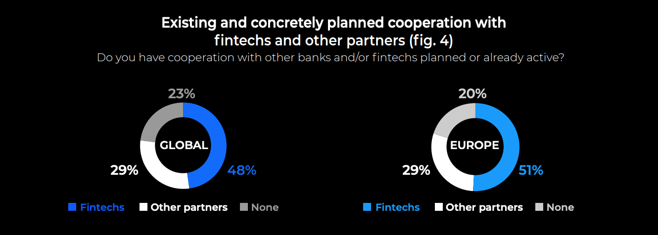 Image: Existing and concretely planned cooperation with fintechs and other partners, Source: Open Banking Status Quo and Strategies: Exploring current attitudes among global bank decision makers, ndgit