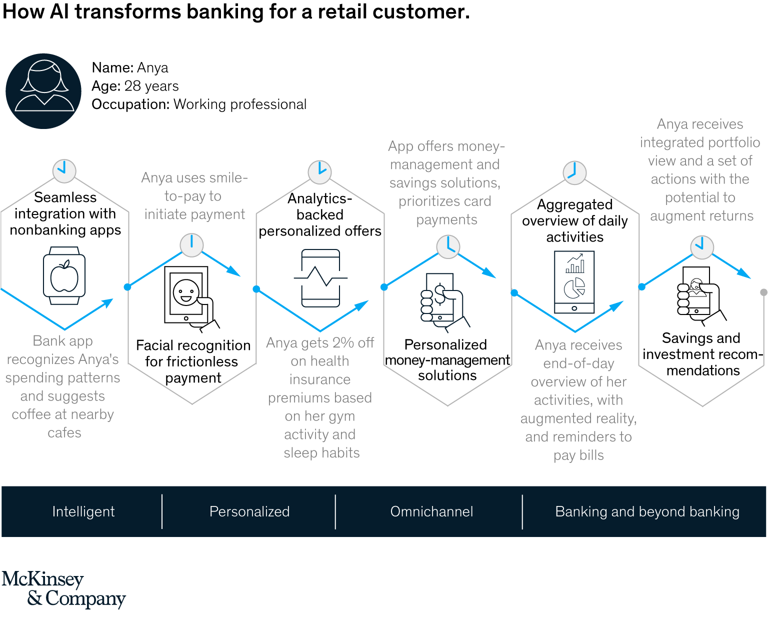 How AI transforms banking for a retail customer, AI-bank of the future- Can banks meet the AI challenge, McKinsey & Company, September 2020