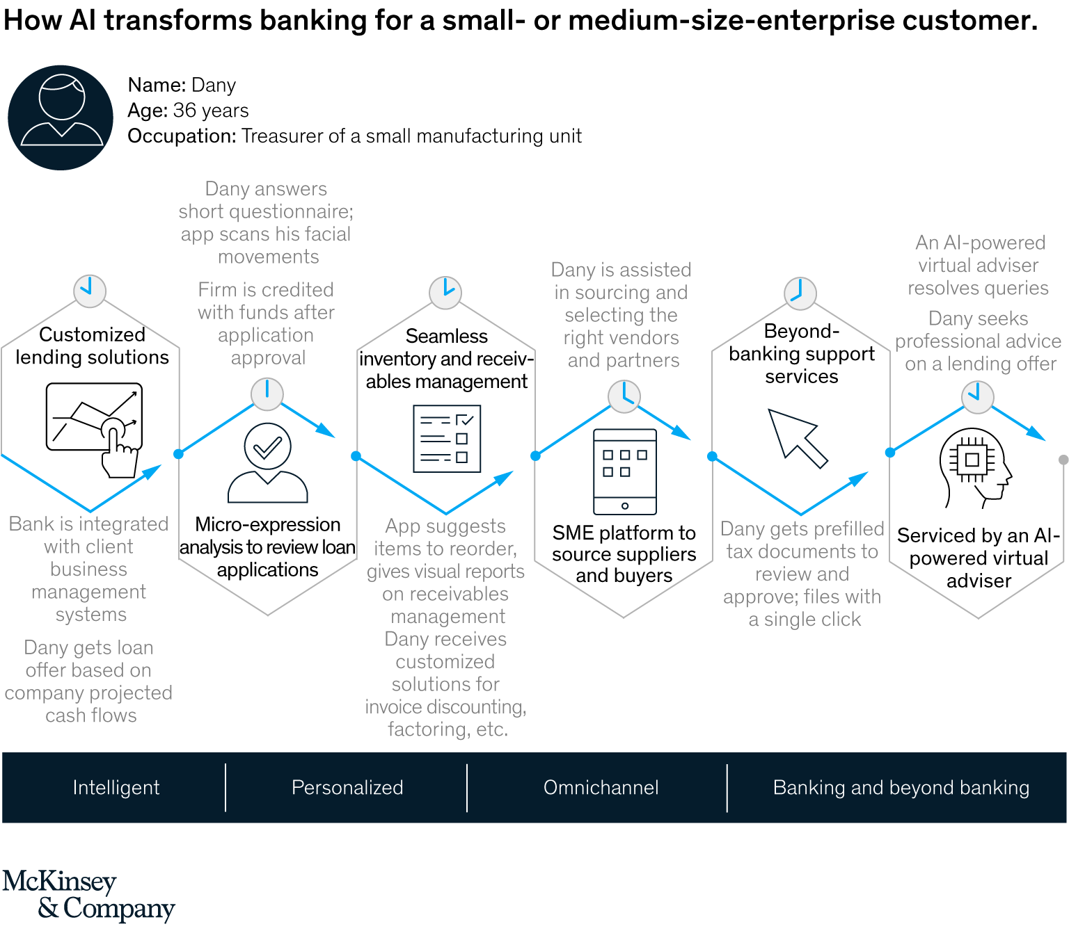How AI transforms banking for a small- and medium-sized enterprise customer, AI-bank of the future: Can banks meet the AI challenge, McKinsey & Company, September 2020