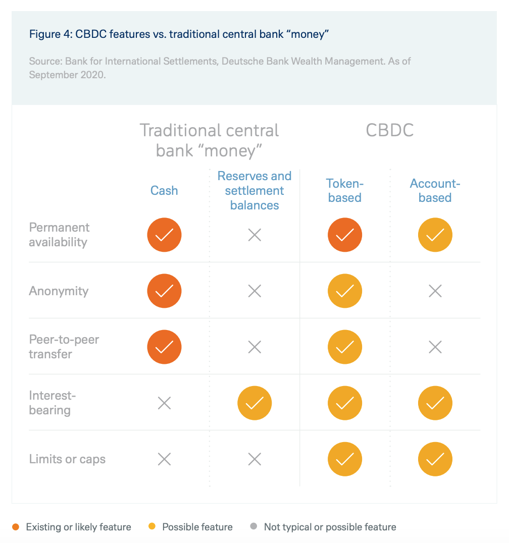 "Image- CBDC features vs. traditional central bank ""money"", Source- Bank for International Settlements, Deutsche Bank Wealth Management, as of September 2020"