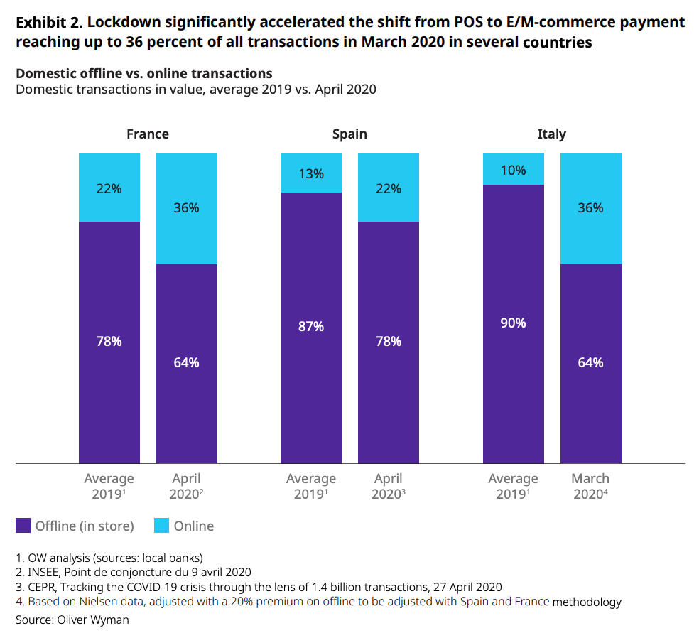 Image- Domestic offline vs. online transactions, Source- Oliver Wyman