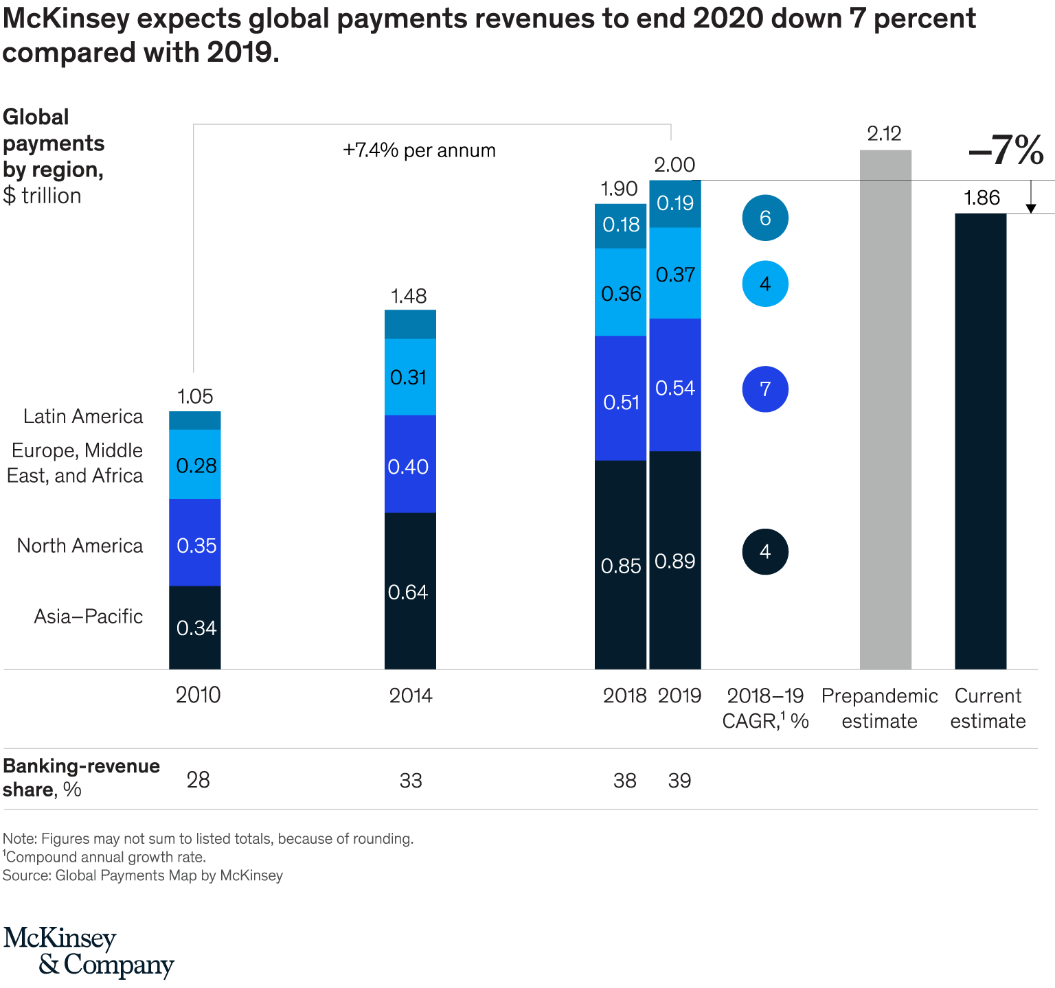 Image- Global payments revenues growth, Source- Global Payments Map by McKinsey