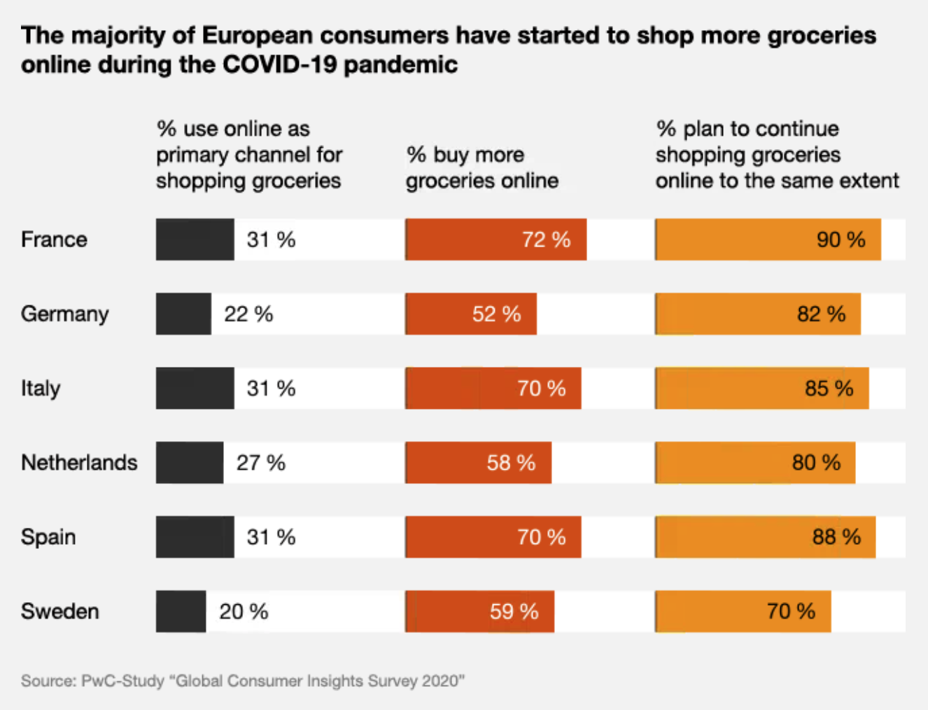 Image- Online grocery shopping in Europe, Source- PwC Study Global Consumer Insights Survey 2020