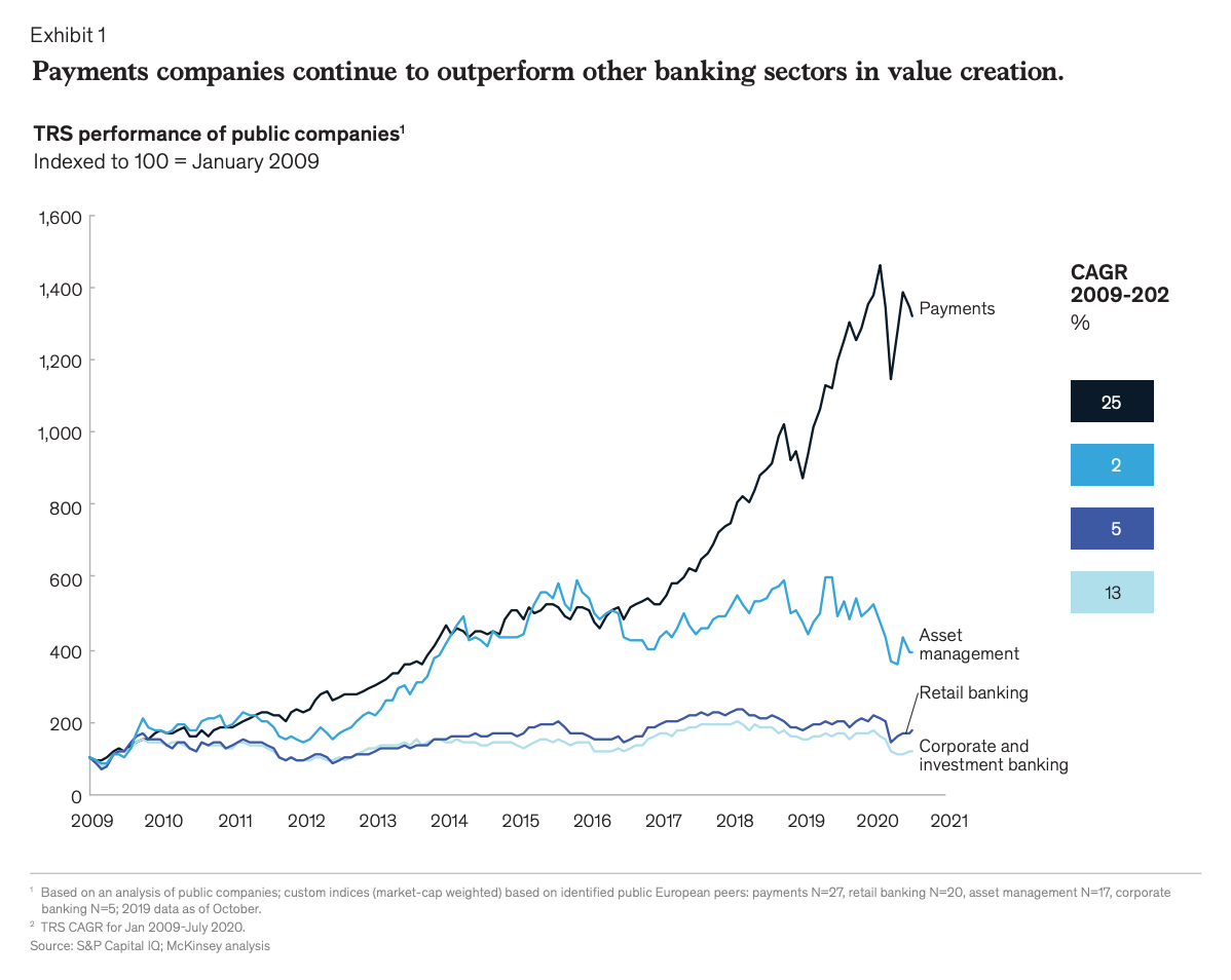 Image: Payments companies performance, Source: S&P Capital IQ; McKinsey analysis