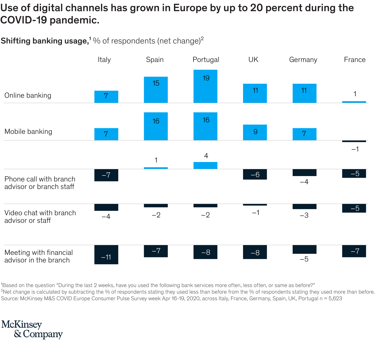 Image- Shifting banking usage, Source- McKinsey M&S COVID Europe Consumer Pulse Survey week Apr 16-19, 2020