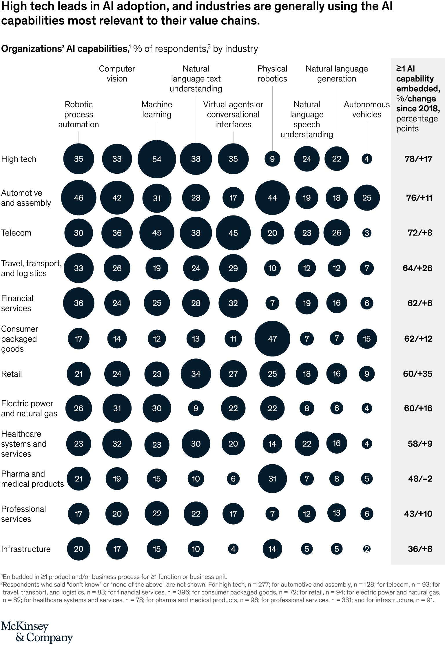 Organizations' AI capabilities, % of respondents, by industry, McKinsey's Global AI Survey, November 2019