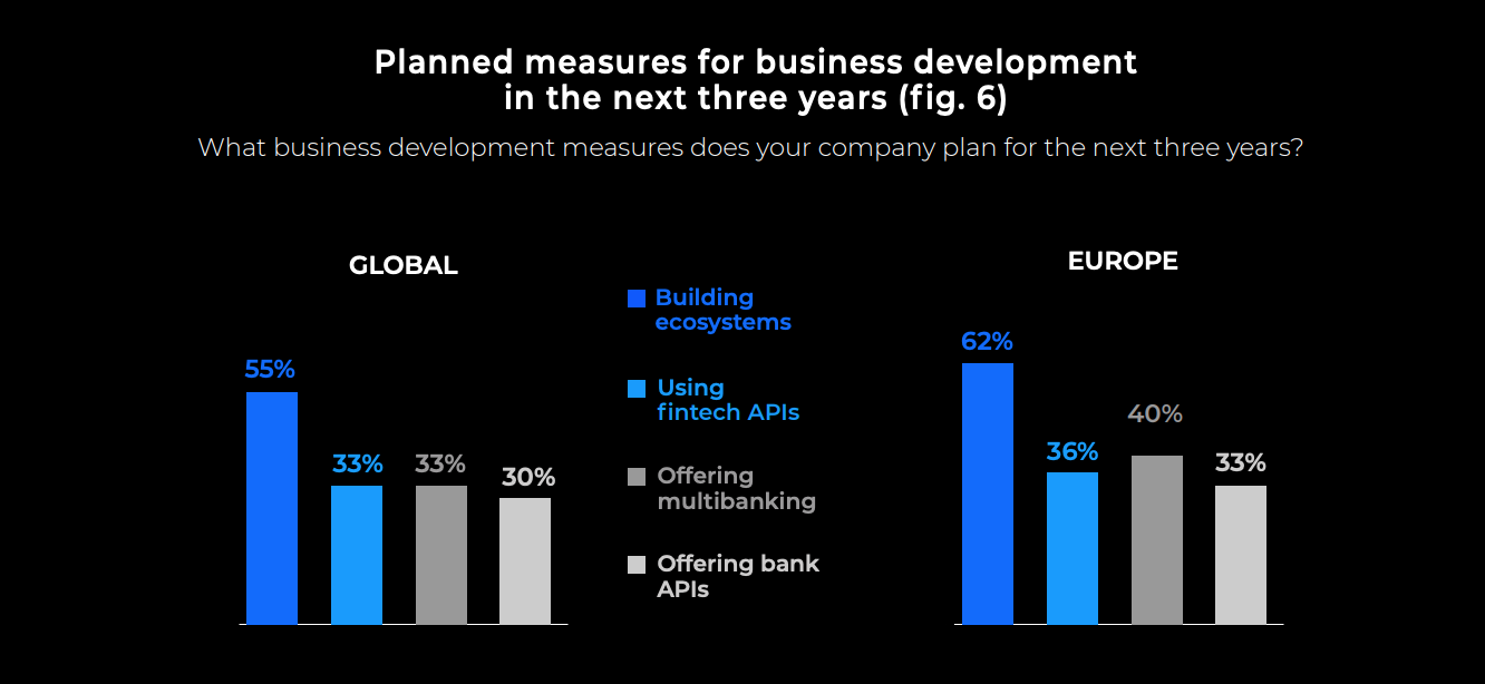 Image: Planned measures for business development in the next three years, Source: Open Banking Status Quo and Strategies: Exploring current attitudes among global bank decision makers, ndgit