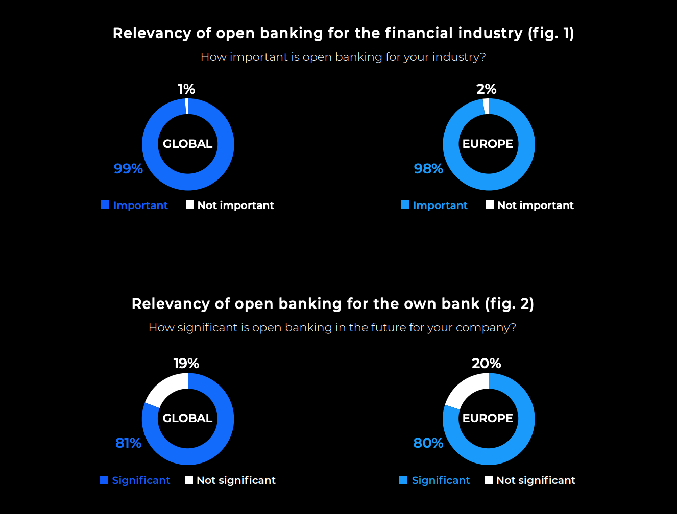 Image: Relevancy of open banking, Source: Open Banking Status Quo and Strategies: Exploring current attitudes among global bank decision makers, ndgit