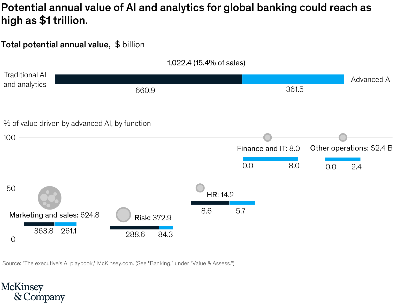 Total potential annual value, $ billion, Source- The executive's AI playbook, McKinsey.com
