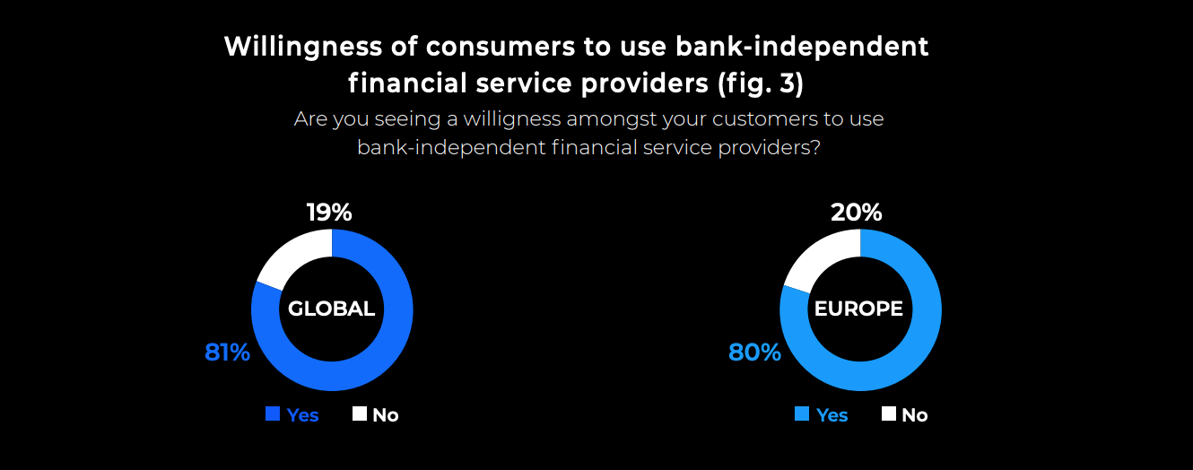 Image: Willingness of consumers to use bank-independent financial service providers, Source: Open Banking Status Quo and Strategies: Exploring current attitudes among global bank decision makers, ndgit