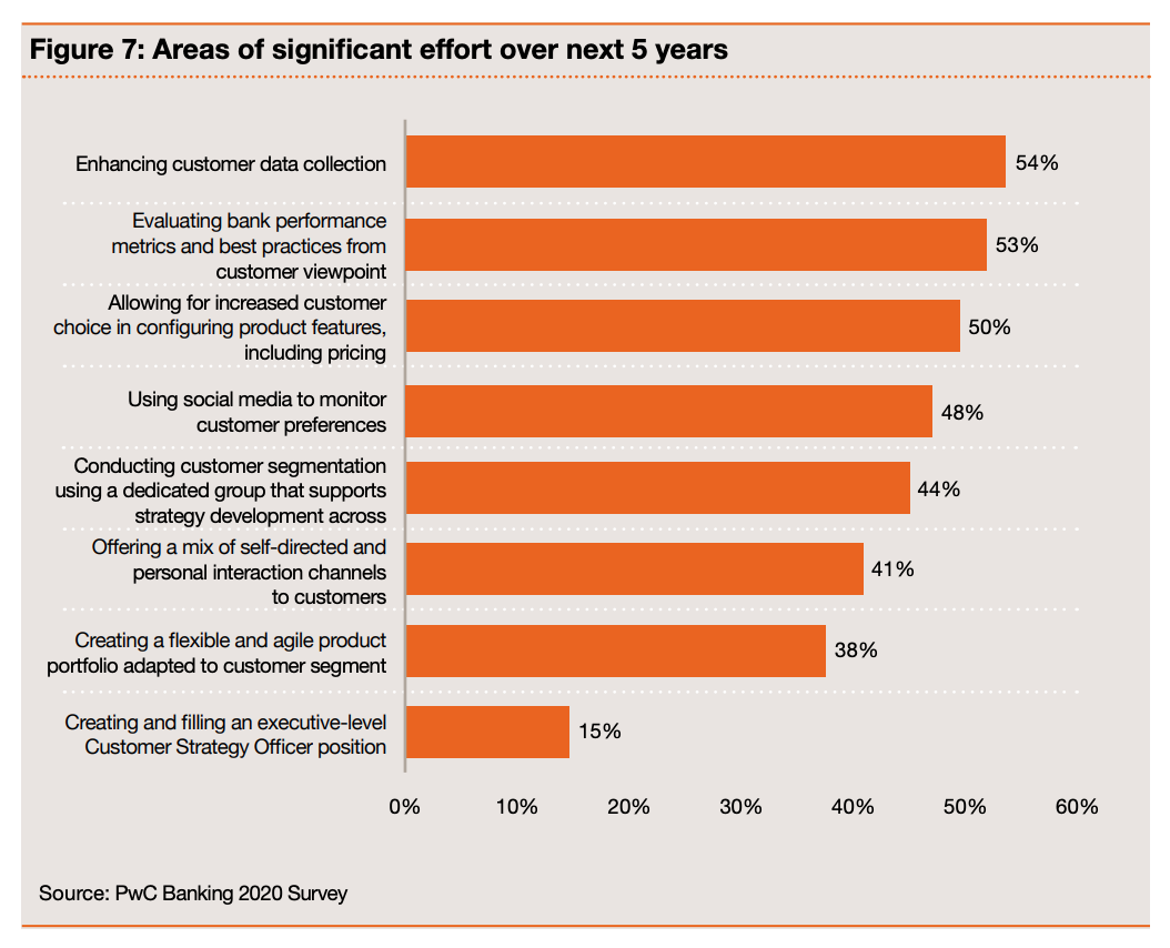 Areas of significant effort over next 5 years, Source- PwC Banking 2020 Survey