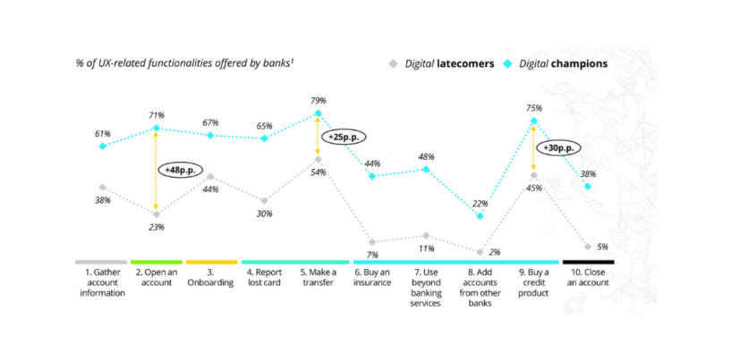 Digital Banking Champions Lead in UX, Functionalities and Ecosystem Building