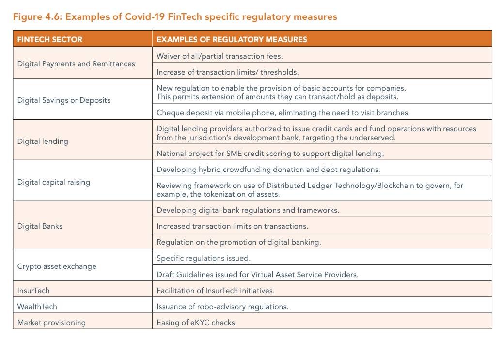 Examples of Covid-19 FinTech specific regulatory measures