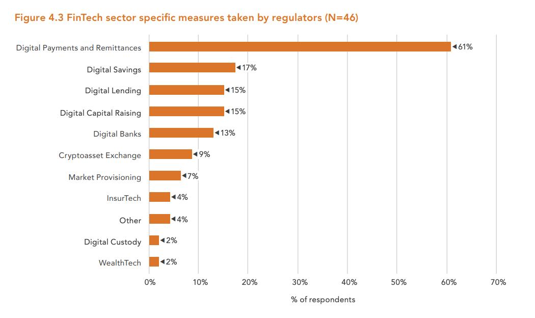 FinTech-sector-specific-measures-taken-by-regulators-N46