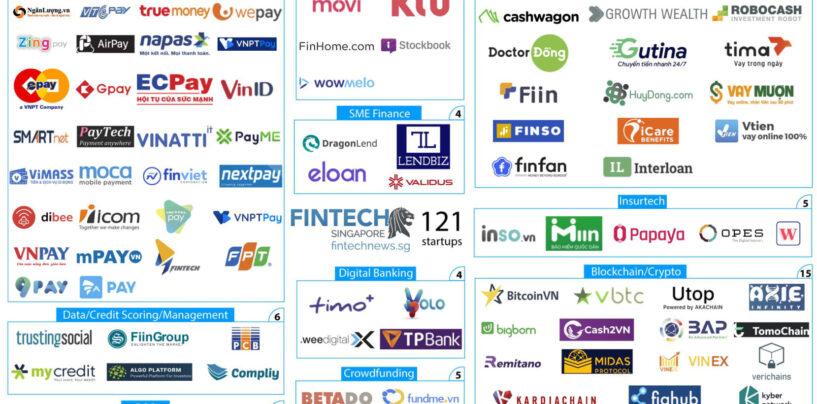 Fintech Vietnam Market Map: Missing B2B Fintechs Is a Chance for Swiss SMEs