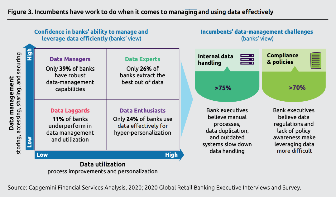 Incumbents have work to do when it comes to managing and using data effectively, Source- Capgemini Financial Services Analysis, 2020; 2020 Global Retail Banking Executive Interviews and Survey