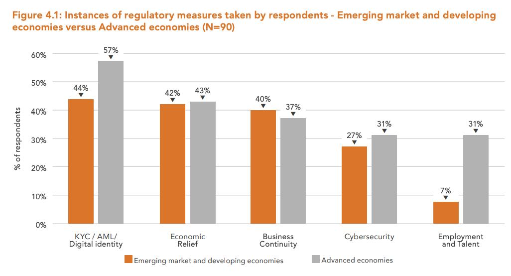 Instances-of-regulatory-measures-taken-by-respondents-Emerging-market-and-developing-economies-versus-Advanced-economies-N90-