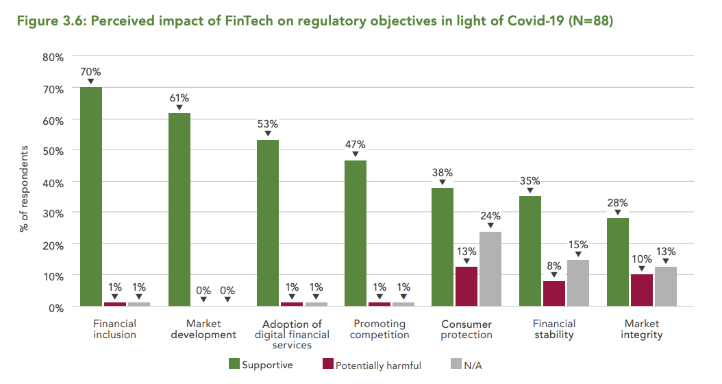 Perceived-impact-of-FinTech-on-regulatory-objectives-in-light-of-Covid-19-N88